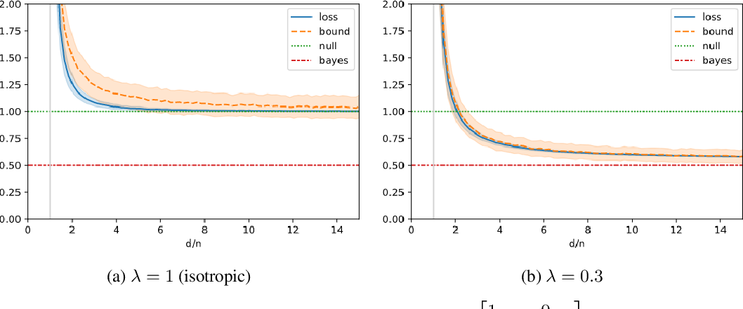Figure 1 for Uniform Convergence of Interpolators: Gaussian Width, Norm Bounds, and Benign Overfitting