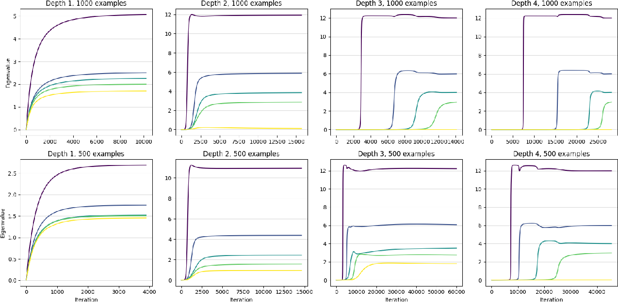 Figure 4 for The Implicit Bias of Depth: How Incremental Learning Drives Generalization