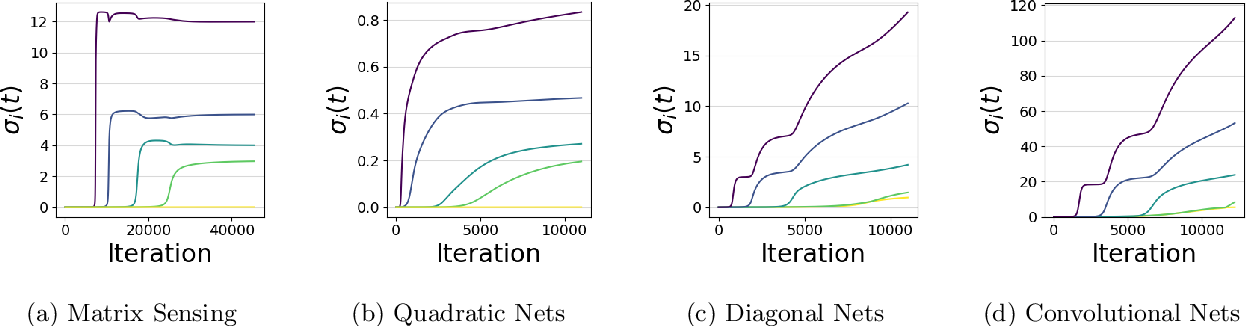 Figure 1 for The Implicit Bias of Depth: How Incremental Learning Drives Generalization