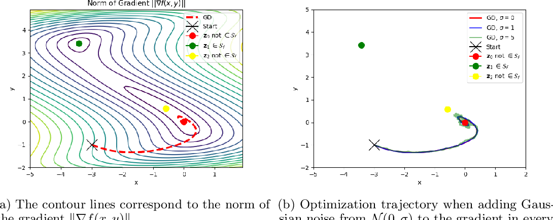 Figure 1 for Local Saddle Point Optimization: A Curvature Exploitation Approach