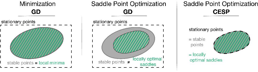 Figure 3 for Local Saddle Point Optimization: A Curvature Exploitation Approach