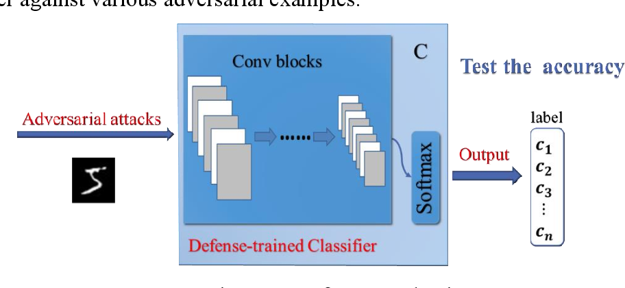 Figure 3 for HAD-GAN: A Human-perception Auxiliary Defense GAN to Defend Adversarial Examples