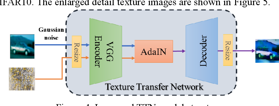 Figure 4 for HAD-GAN: A Human-perception Auxiliary Defense GAN to Defend Adversarial Examples