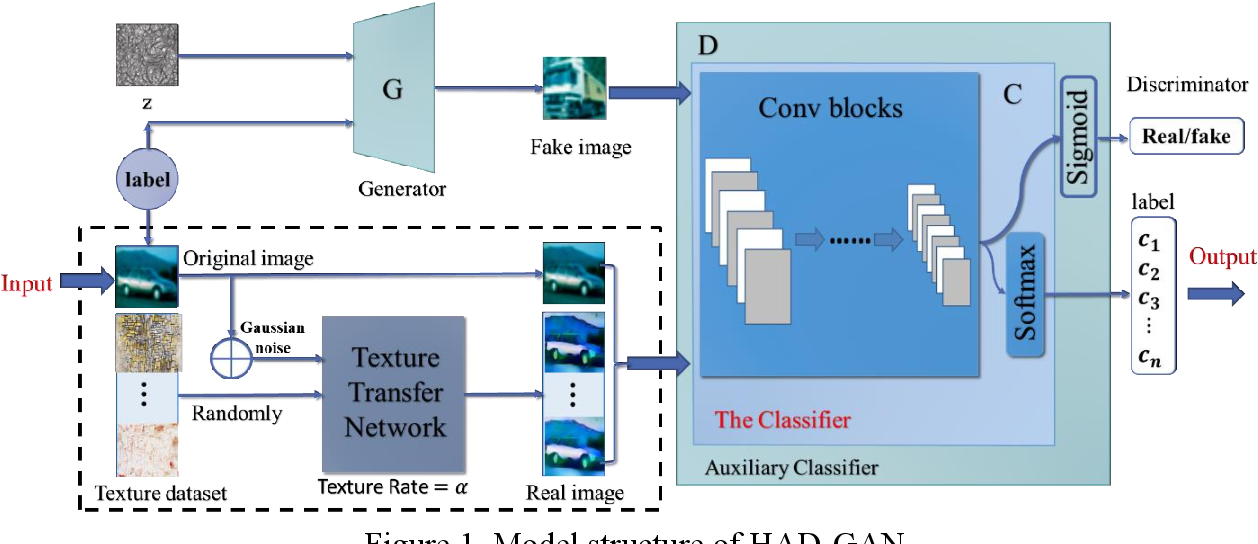 Figure 1 for HAD-GAN: A Human-perception Auxiliary Defense GAN to Defend Adversarial Examples