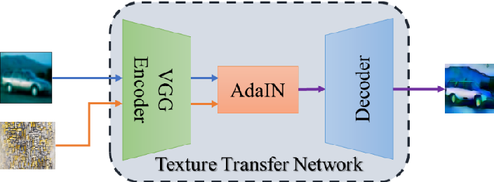 Figure 2 for HAD-GAN: A Human-perception Auxiliary Defense GAN to Defend Adversarial Examples