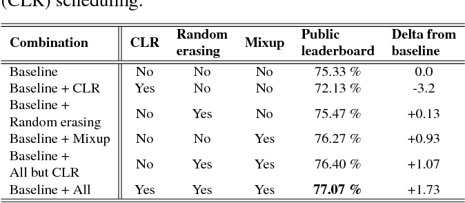 Figure 2 for Acoustic Scene Classification: A Competition Review