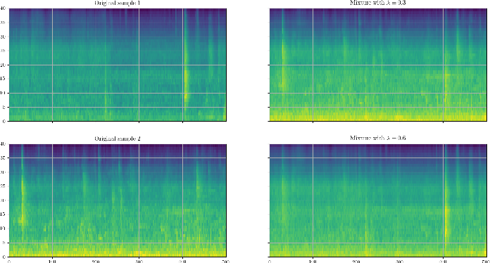 Figure 3 for Acoustic Scene Classification: A Competition Review