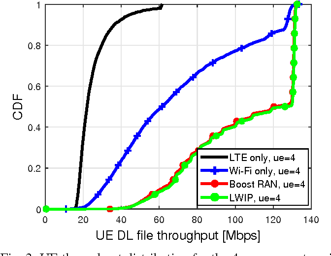 PDF] LWIP and Wi-Fi Boost Link Management - Semantic Scholar