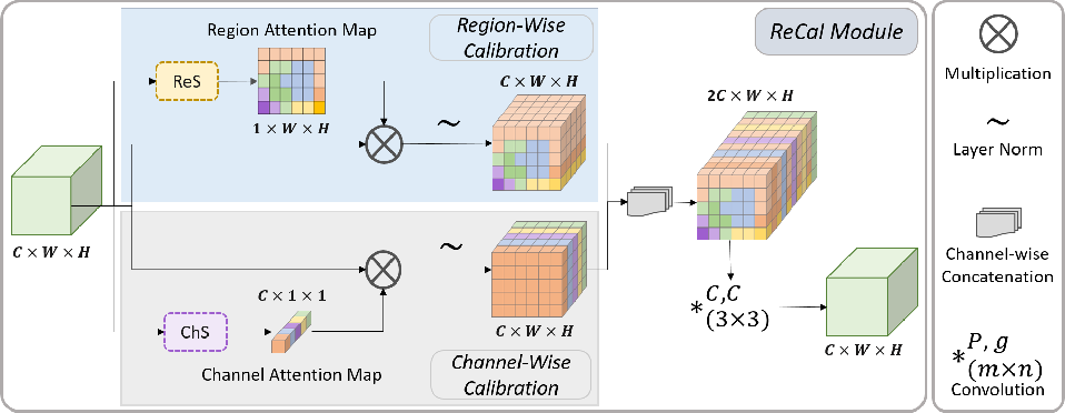 Figure 3 for ReCal-Net: Joint Region-Channel-Wise Calibrated Network for Semantic Segmentation in Cataract Surgery Videos