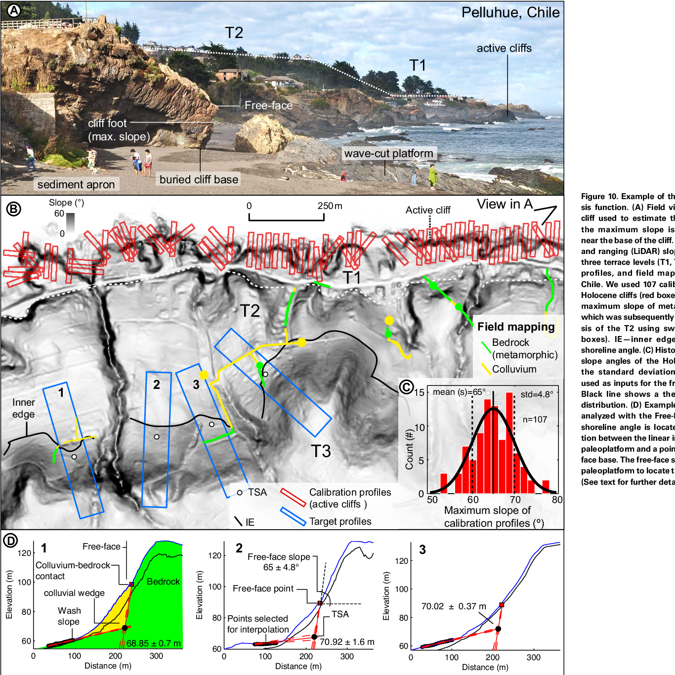 TerraceM: A MATLAB® tool to analyze marine and lacustrine terraces