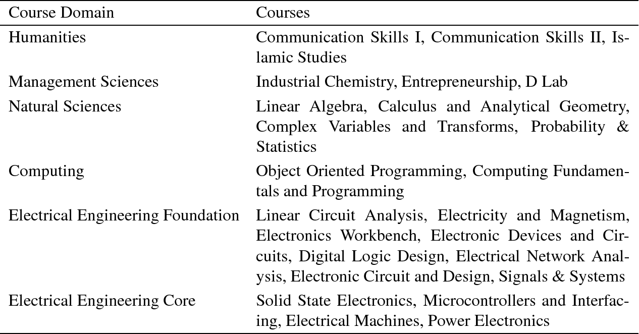 Table 2 from Machine Learning Based Student Grade Prediction: A Case