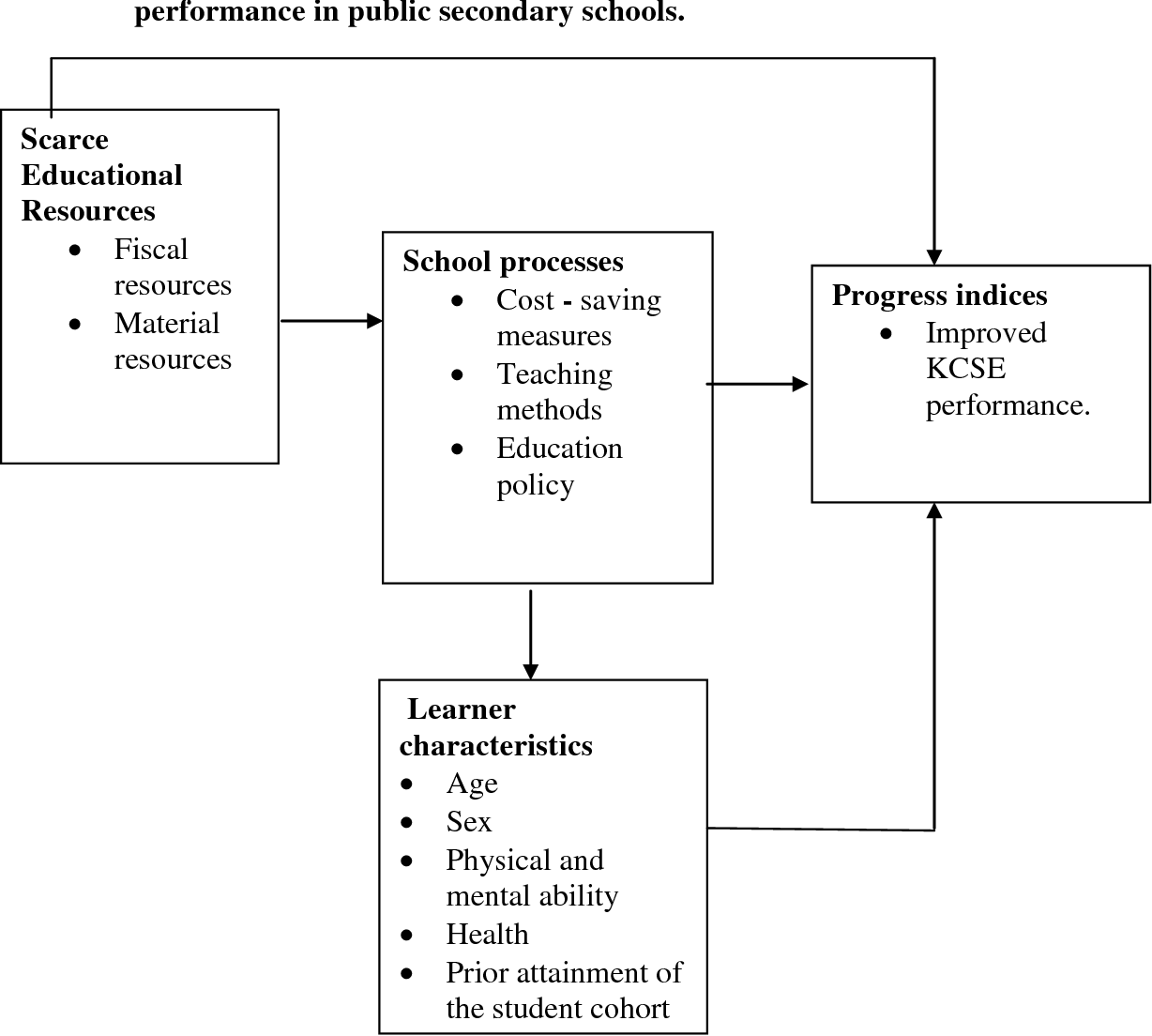 PDF] Effectiveness of cost saving measures in improving KCSE