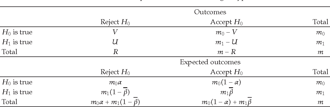 Sample Size Calculation For Controlling False Discovery Proportion