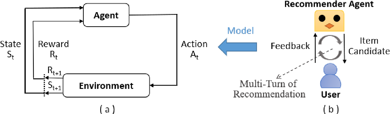 Figure 1 for A Survey on Reinforcement Learning for Recommender Systems