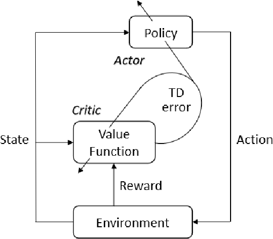 Figure 3 for A Survey on Reinforcement Learning for Recommender Systems