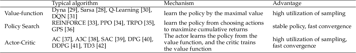 Figure 2 for A Survey on Reinforcement Learning for Recommender Systems