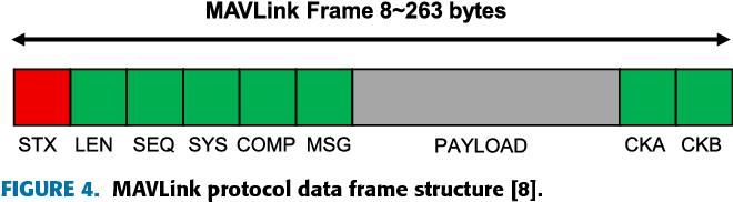 Figure 4 from Empirical Analysis of MAVLink Protocol Vulnerability