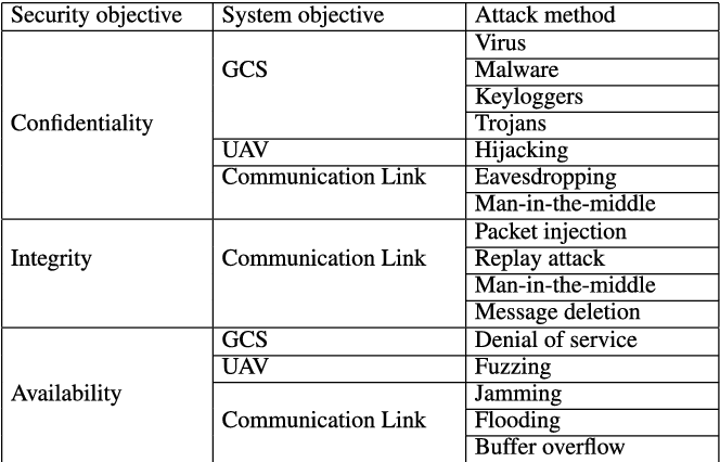 Table 2 from Empirical Analysis of MAVLink Protocol Vulnerability