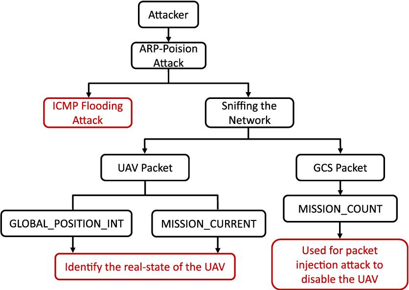 Figure 5 from Empirical Analysis of MAVLink Protocol Vulnerability