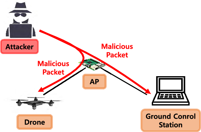 Figure 8 from Empirical Analysis of MAVLink Protocol Vulnerability