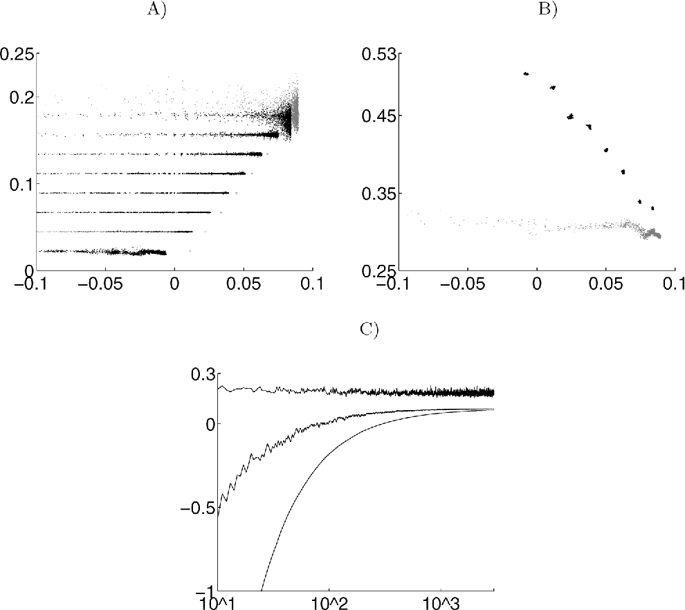 Figure 3 for Analysis of boosting algorithms using the smooth margin function