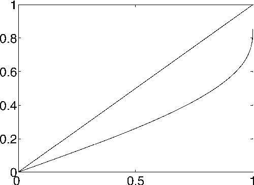 Figure 1 for Analysis of boosting algorithms using the smooth margin function