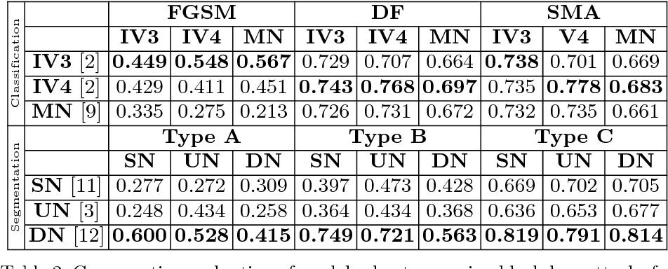 Figure 4 for Generalizability vs. Robustness: Adversarial Examples for Medical Imaging