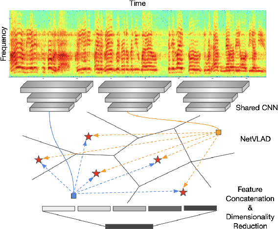 Figure 1 for Utterance-level Aggregation For Speaker Recognition In The Wild