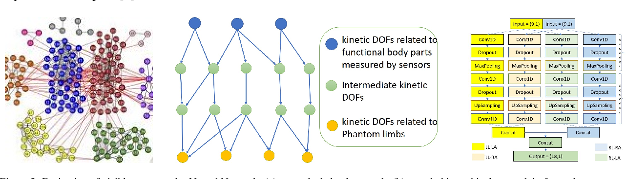 Figure 3 for Adaptive Generation of Phantom Limbs Using Visible Hierarchical Autoencoders