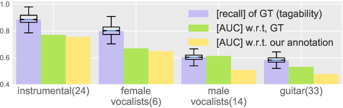Figure 3 for The Effects of Noisy Labels on Deep Convolutional Neural Networks for Music Tagging