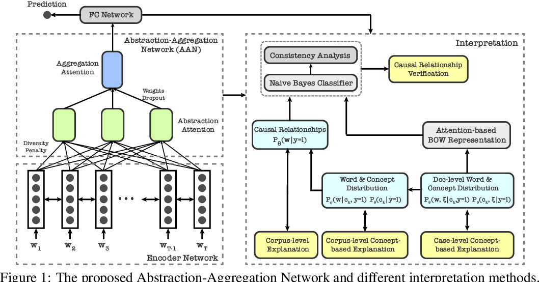 Figure 1 for A Concept-based Abstraction-Aggregation Deep Neural Network for Interpretable Document Classification