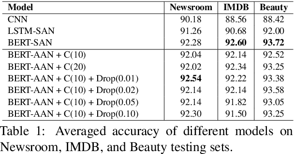 Figure 2 for A Concept-based Abstraction-Aggregation Deep Neural Network for Interpretable Document Classification