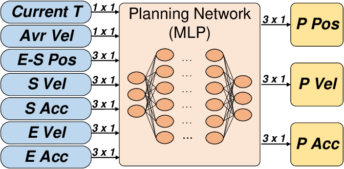 Figure 3 for Flying through a narrow gap using neural network: an end-to-end planning and control approach