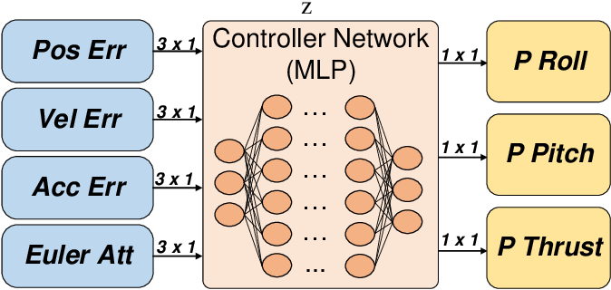 Figure 4 for Flying through a narrow gap using neural network: an end-to-end planning and control approach