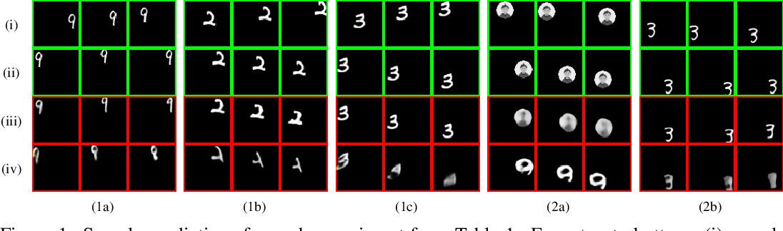 Figure 2 for A Dataset To Evaluate The Representations Learned By Video Prediction Models