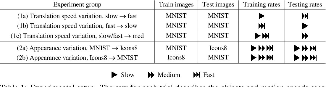 Figure 1 for A Dataset To Evaluate The Representations Learned By Video Prediction Models