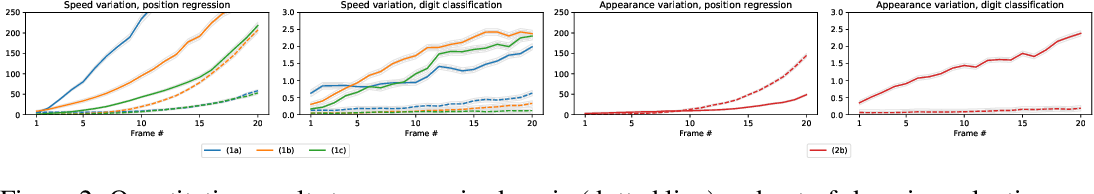 Figure 3 for A Dataset To Evaluate The Representations Learned By Video Prediction Models