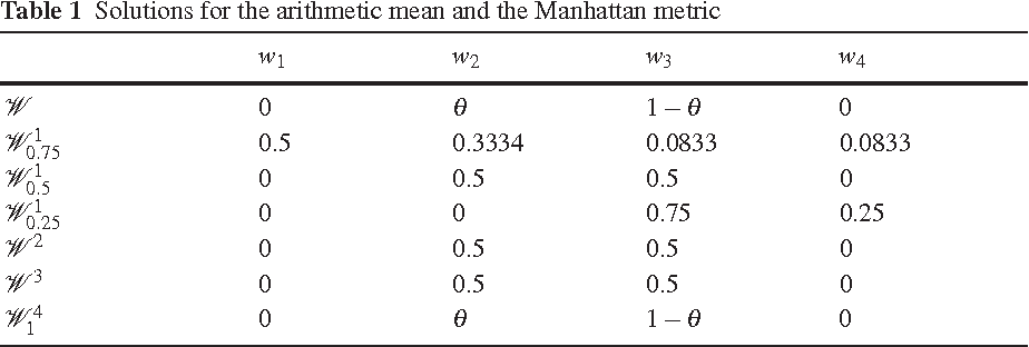 Table 1 Solutions for the arithmetic mean and the Manhattan metric