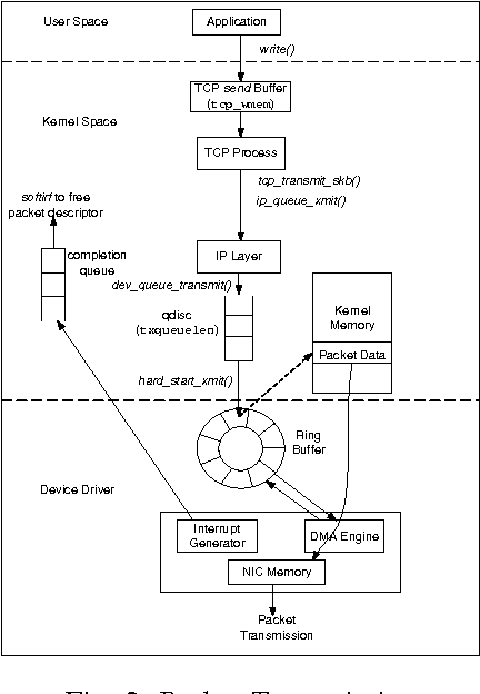 PDF] TCP Implementation in Linux : A Brief Tutorial
