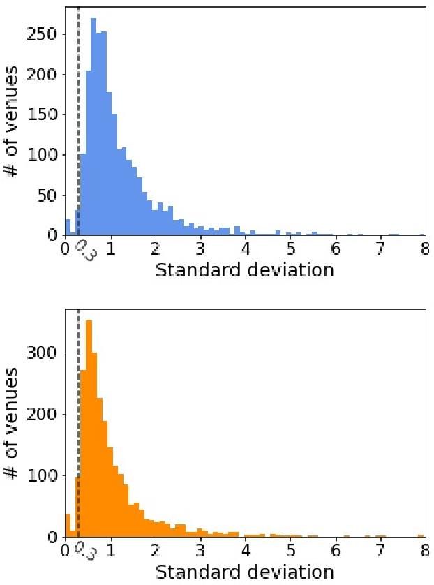Figure 3 for Modelling Urban Dynamics with Multi-Modal Graph Convolutional Networks