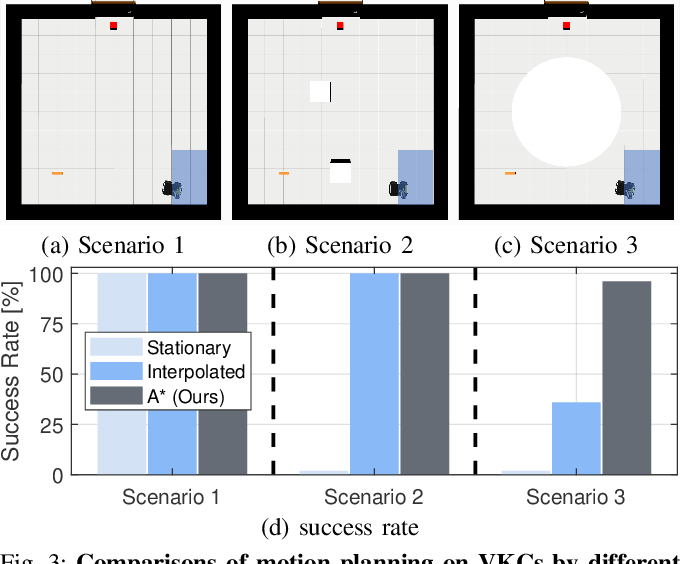 Figure 3 for Consolidating Kinematic Models to Promote Coordinated Mobile Manipulations