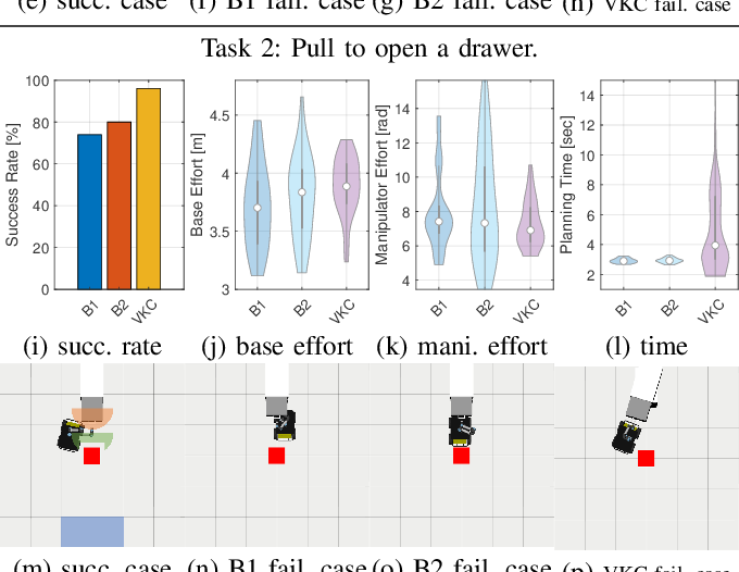 Figure 4 for Consolidating Kinematic Models to Promote Coordinated Mobile Manipulations
