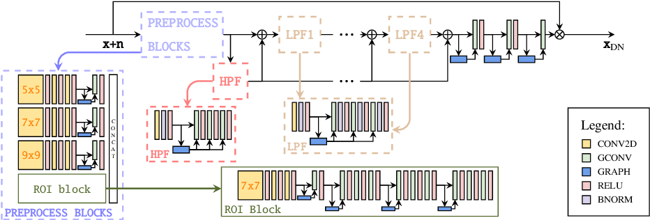 Figure 1 for Deep Learning strategies for ProtoDUNE raw data denoising