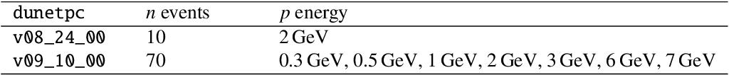 Figure 2 for Deep Learning strategies for ProtoDUNE raw data denoising