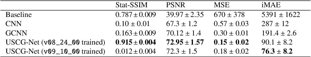 Figure 4 for Deep Learning strategies for ProtoDUNE raw data denoising