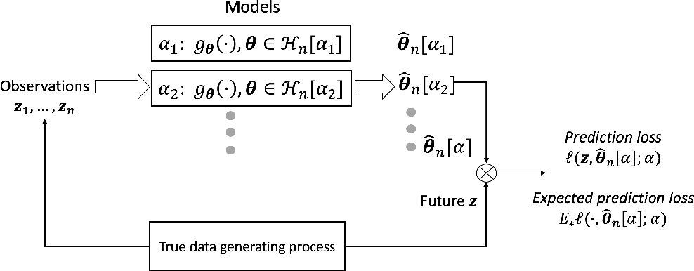 Figure 1 for On Statistical Efficiency in Learning