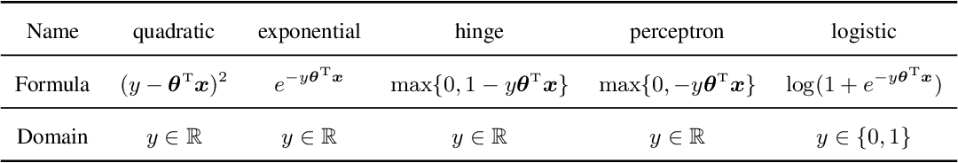 Figure 4 for On Statistical Efficiency in Learning