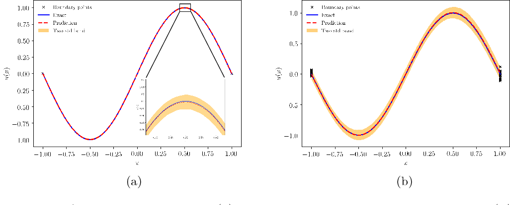 Figure 1 for Adversarial Uncertainty Quantification in Physics-Informed Neural Networks