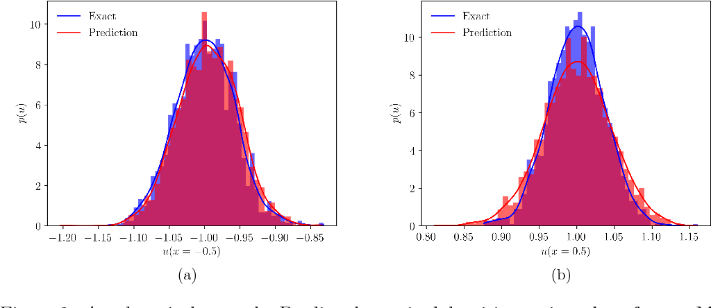 Figure 2 for Adversarial Uncertainty Quantification in Physics-Informed Neural Networks