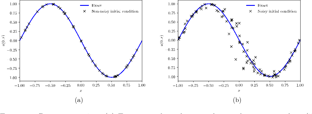 Figure 3 for Adversarial Uncertainty Quantification in Physics-Informed Neural Networks